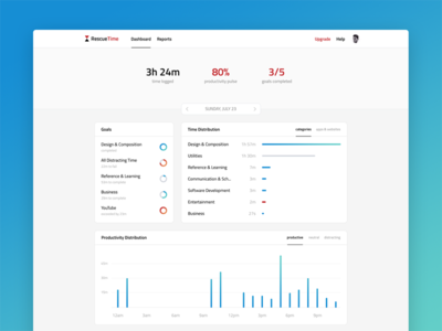 RescueTime Dashboard Redesign tracker time ux ui web analytics graph chart dashboard