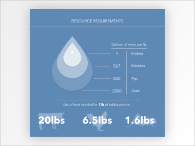 Resources Requirements sketch data visualization data infographic environmental