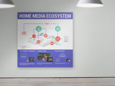 A poster explaining home media ecosystem for the conference