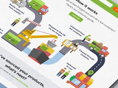 How It Works Infographic shipping process the process shipping container container importing sea freight vector uid ui design ui elements web design illustration vector artwork flat  design infographic design infographic