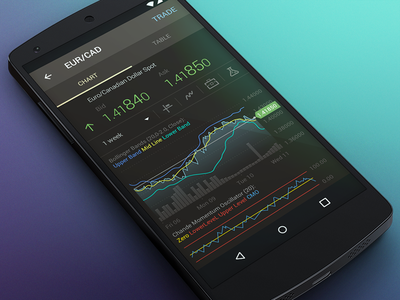 dxMobile Android Quote Details chart android app finance interface mobile ux ui trading