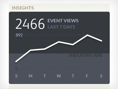 Status / Activity Graph satus graph activity analytics analytical event view content everguide ricky synnot ricky synnot
