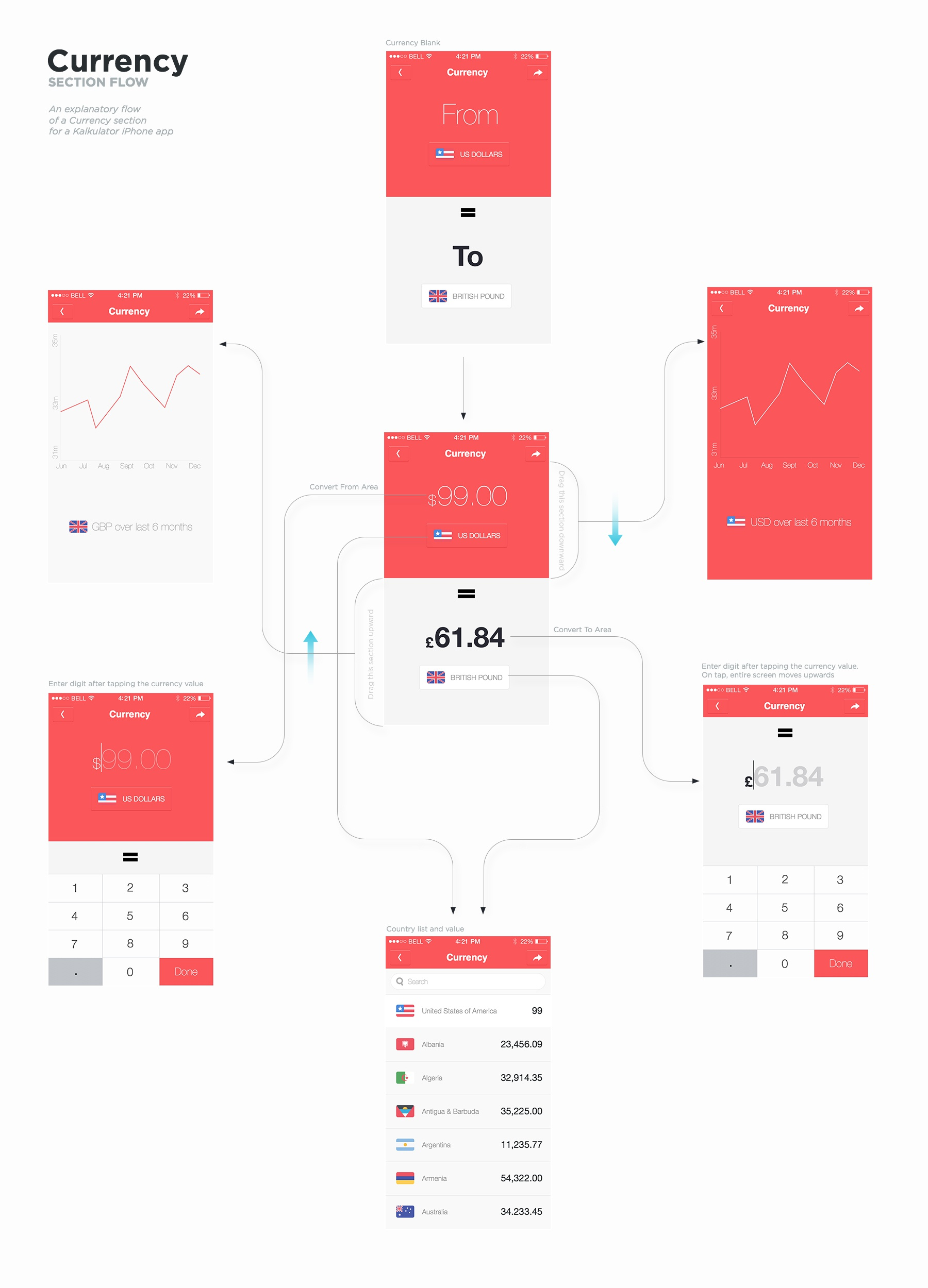 Dribbble Currency Flow By Vimal Kutmutia Process Diagram User Experience