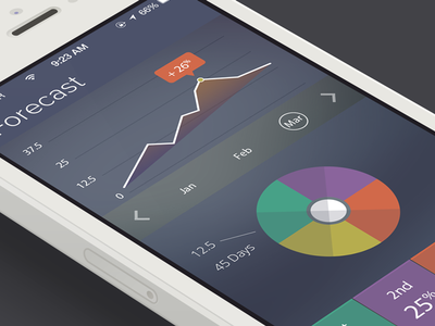 Forecast ios design flat iphone forecast chart iphone5 ios7