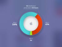 OS Distribution