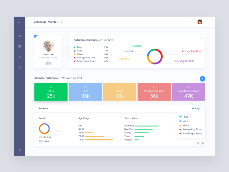 Campaign Performance dashboard analytics statistics ux ui web