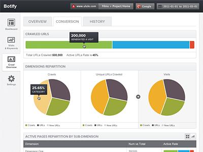 Botify ui botify tabs buttons charts dashboard admin gray white proxima nova website web app
