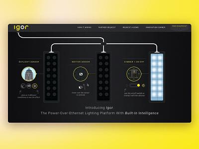 Interactive Web Slider UI Design web design css3 yellow gsap app ux animation ui design