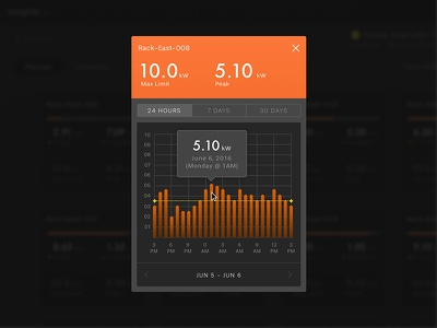 Consumption Profile interface user ui startup data dashboard chart analytics