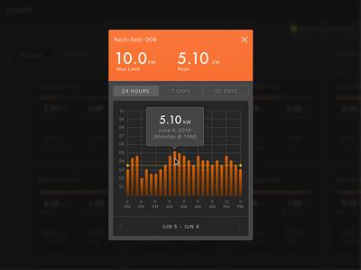 Consumption Profile interface user ui startup data dashboard chart analytics