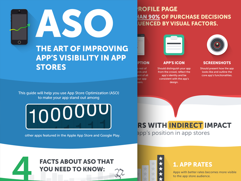 ASO Can Be Simple aso mobile appcase app infographic color red blue green yellow presentation