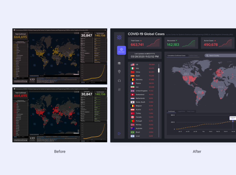 Covid-19 Global Cases Dashboard_Before and After