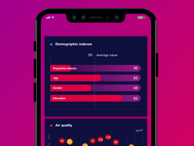 Demographic indexes and air quality data visualization website flat web developer web app ui svg mobile app html ux vector javascript web desgin interactive design canvas uiux air demographics data analysis