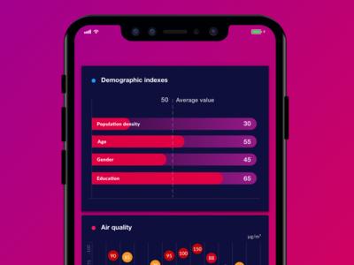 Demographic indexes and air quality data visualization website flat web developer web app ui svg mobile app html ux vector javascript web desgin interactive design canvas uiux air demographics data analysis