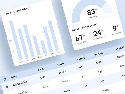 Data Table UI line graph pie charts charts selected table ui table pie graph chart dashboard template dashboard app dashboard design dashboard ui b2b software b2b software data visualization database data viz data dashboard