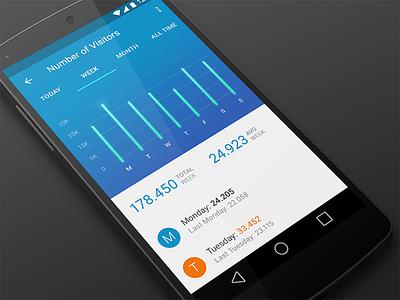 Statistics - Visitors material design dashboard statistics stats android