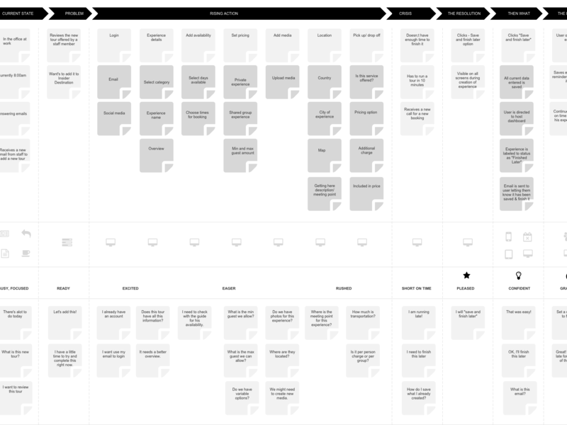 Customer journey map product design storytelling user experience customer journey map persona ui ux process flow