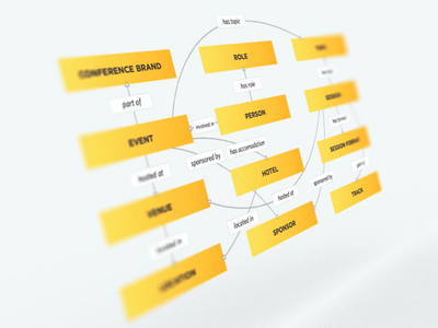 Domain Model Diagram content design diagram ed diagram