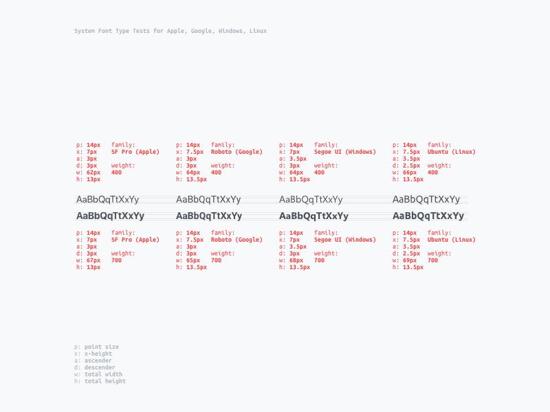System Font Structure Experiment experiment typeface fonts system font