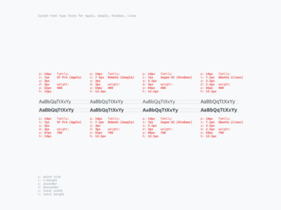 System Font Structure Experiment experiment typeface fonts system font