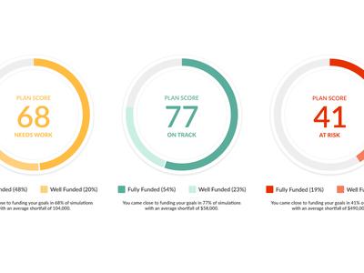 Plan Score data viz planning donut chart