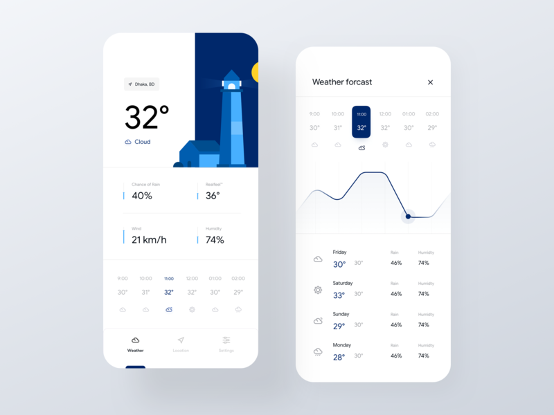 Weather forecast - IOS app humidity temperature forecast graph graph ui mobile dashboard weather dashboard forecast app forecast weather weather ui weather app bank transfer transfer banking app ios app minimal ui flat app