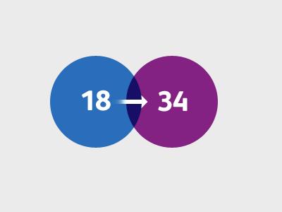 Age range infographic circle