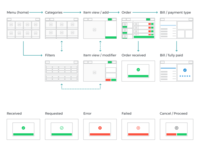 User flow | Magictab
