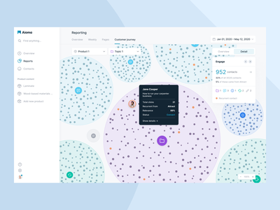 Page funnel report for content marketing platform startup user interface web application content marketing tools content marketing interface app ux ui design