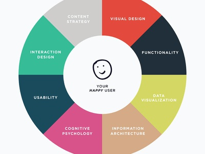 What is User Experience, anyway? design ux product happiness visualization