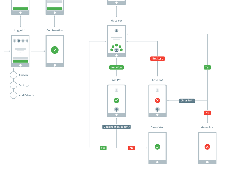 Heads-up user flow ux flow user game up heads