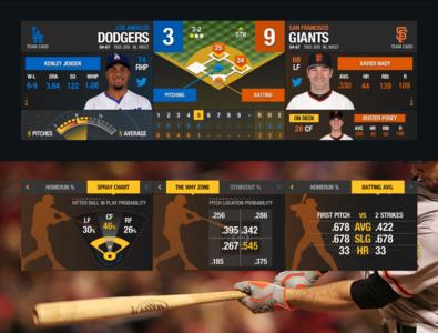 MLB InGame Scoreboard