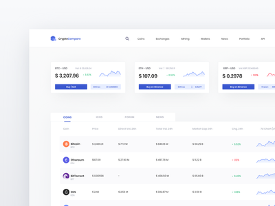 ⚡️CryptoCompare Landing Page ⚡️ ethworks logo ui cryptocurrency technology eos litecoin ethereum bitcoin design ui  ux ux graph desktop dashboard crypto crypto currency blockchain