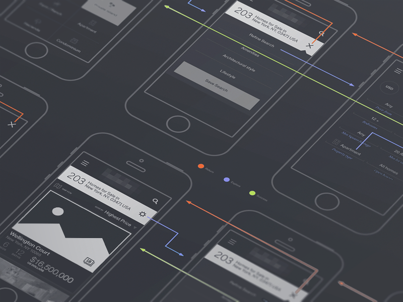 Mobile Site Wires structure plan icons frame wire iphone android ios web site app mobile