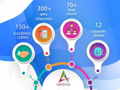 Appsinvo : Android and iOS Development Company in India and USA