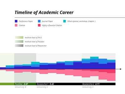 Timeline of Academic Career graphic color visualization design