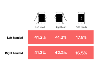 Which hand do you use to hold your phone?
