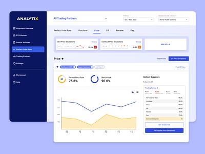 Supply Chain Analytics Dashboard ux medical ui hospital automation healthcare metrics dashboard analytics supply chain