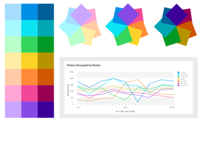 Magento Advanced Reporting Variables Color Palette