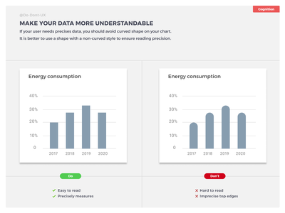 Do Don't UX - Make your data more understandable module energy widget dashboard app bar chart ux process e-shop database bank ecommerce feedback chart crypto currency dashboard best practice data visualization data viz data