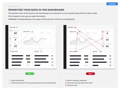 Do Don't UX - Prioritize your data in the dashboard e-shop dashboard design user board best practice plugin cardboard card widget graphic dashboard template dayliux dashboard ui cockpit chart datavisualization dataviz data dashboard