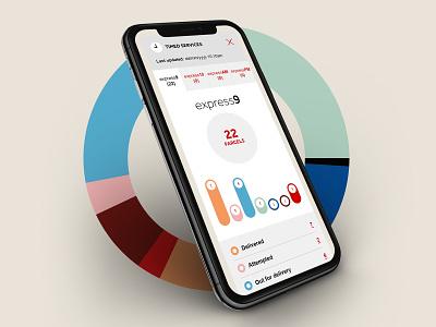 Parcelforce dashboard web website ui data design digital information design responsive graphs user interface design dashboard