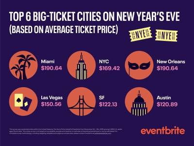 Eventbrite NYE Campaign layout prices social graphics city ticket nye 2020 new years new years eve infographic design infographic elements infographic design branding typography vector digital illustration illustration