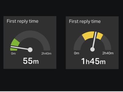 Gauge for dashboard dashboard design visualisation dashboard gauge
