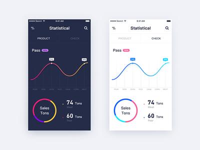 Statistics UI
