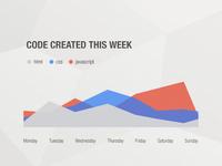 My Week In Code