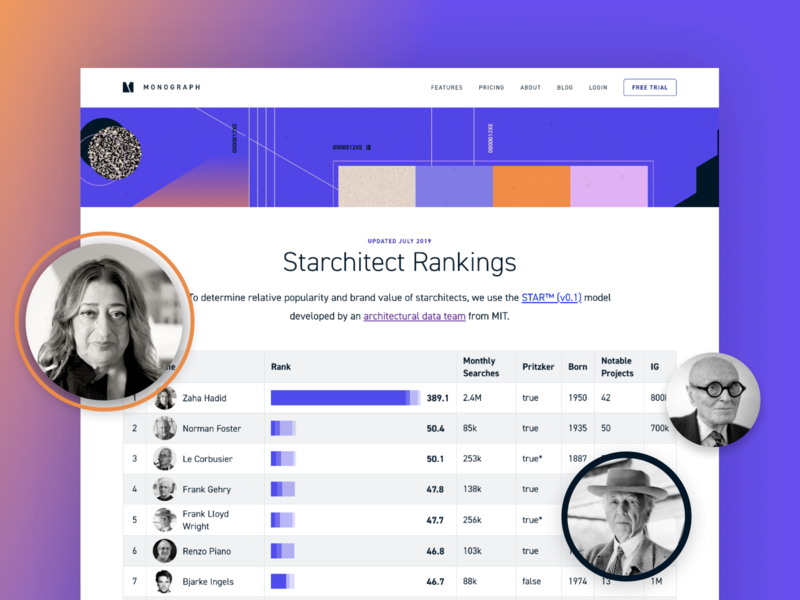 Starchitect rankings ranking analytics dataviz data