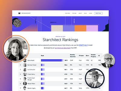 Starchitect rankings ranking analytics dataviz data