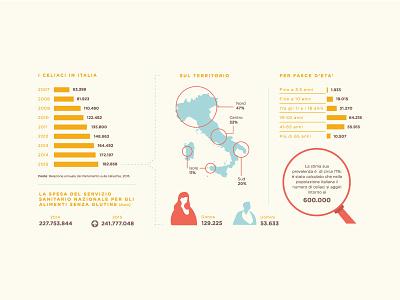 Celiac disease Infographic vector data statistic design gluten free illustration infographic celiac