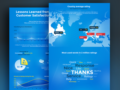 2 Million Ratings Infographic infographic infographics blue nice reply rating nicereply feedback customers map tagcloud chart